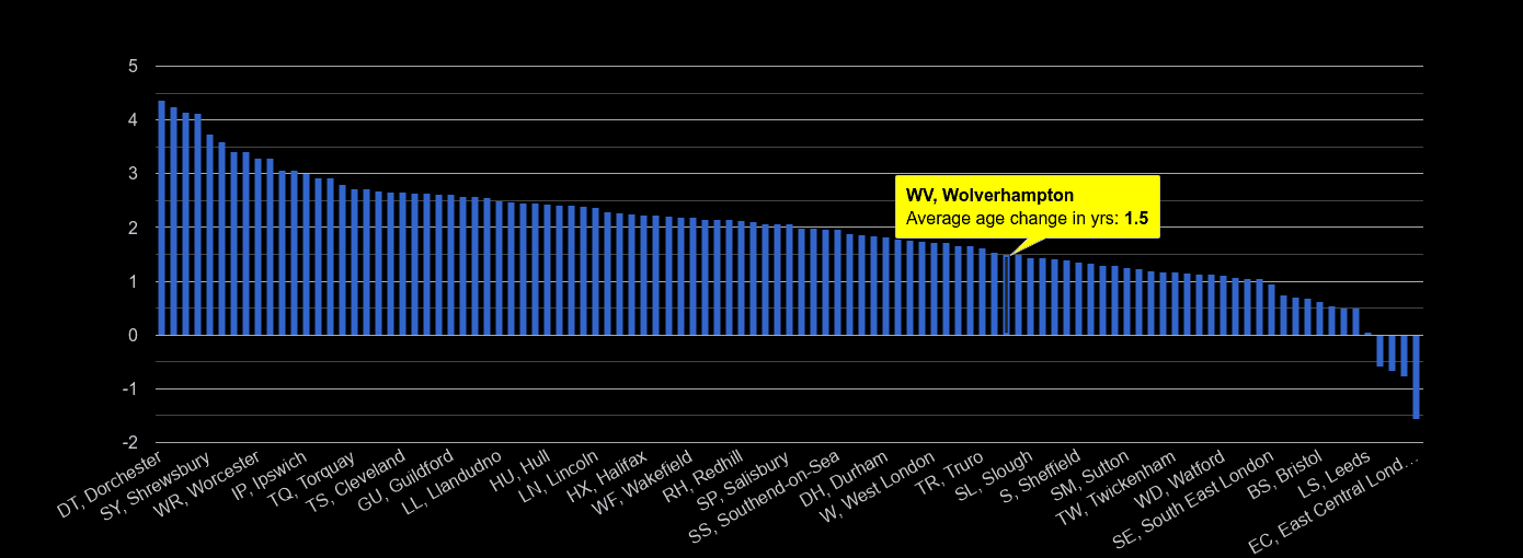Wolverhampton population average age change rank by year