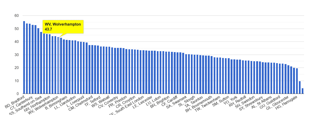 Wolverhampton violent crime rate rank