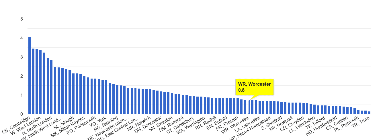 Worcester bicycle theft crime rate rank