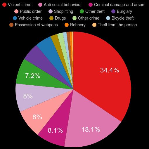 Worcester crime statistics