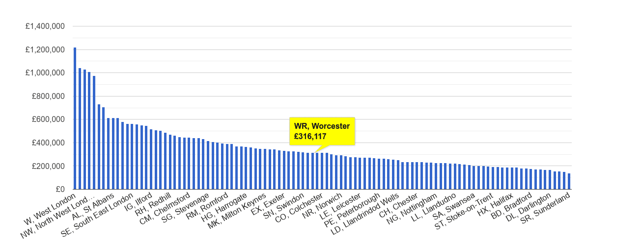 Worcester house price rank