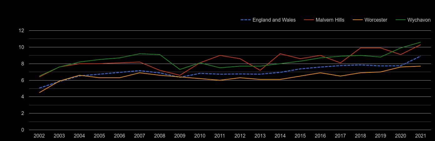 Worcester house price to earnings ratio history