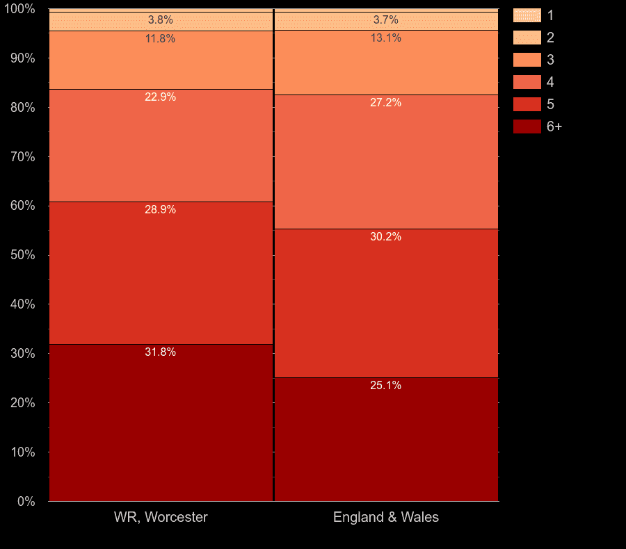 Worcester houses by number of heated rooms