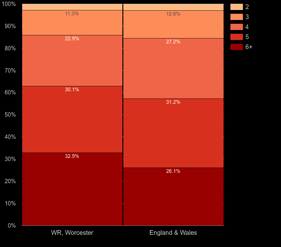 Worcester houses by number of rooms