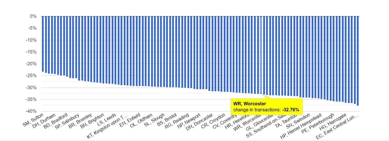 Worcester sales volume change rank