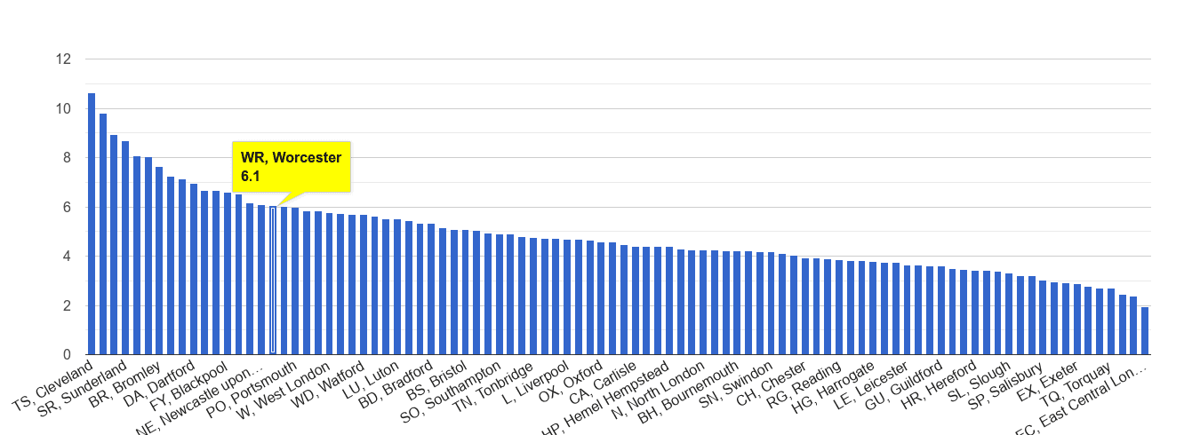 Worcester shoplifting crime rate rank
