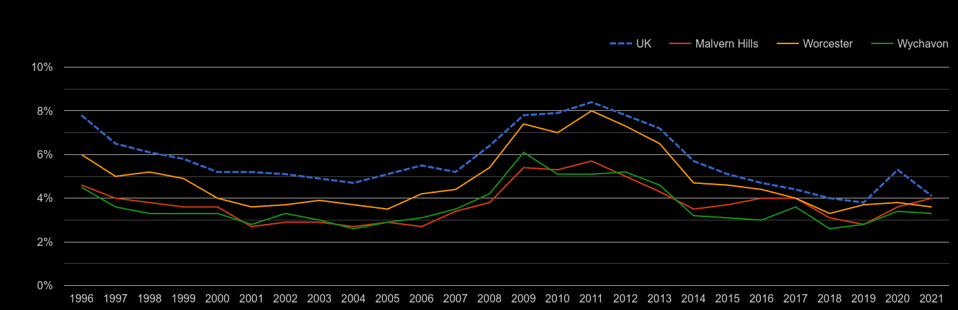 Worcester unemployment rate by year