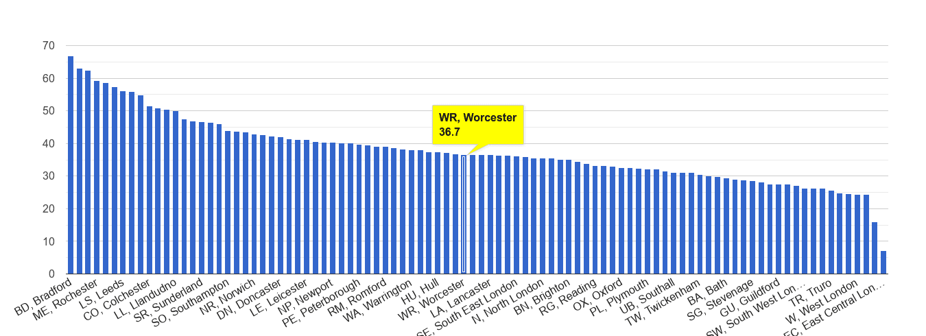 Worcester violent crime rate rank