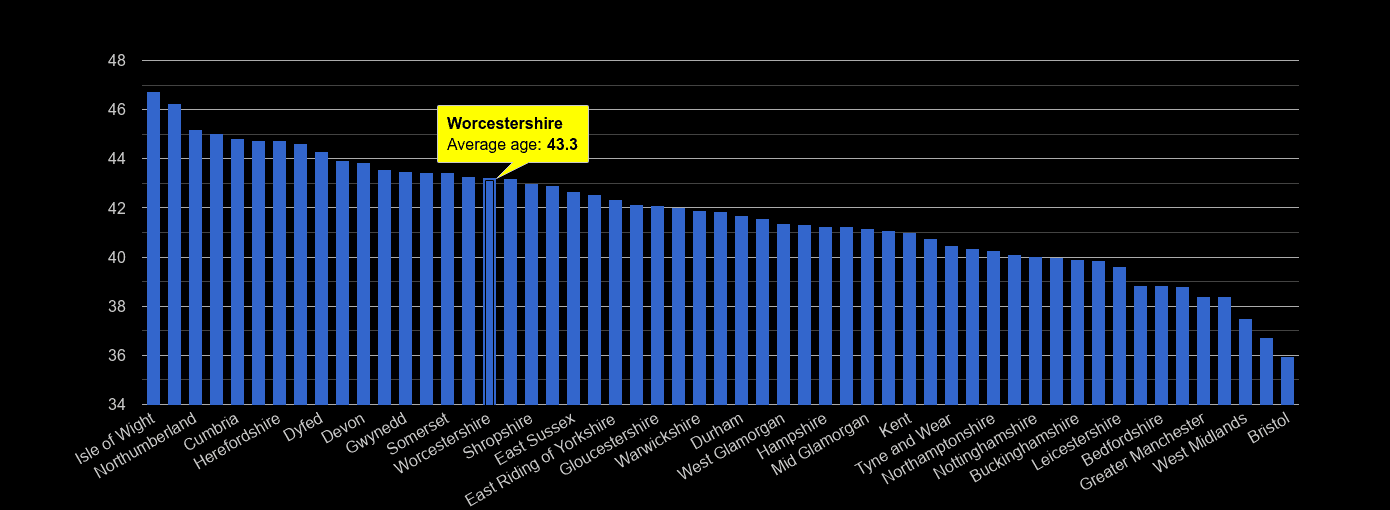 Worcestershire average age rank by year