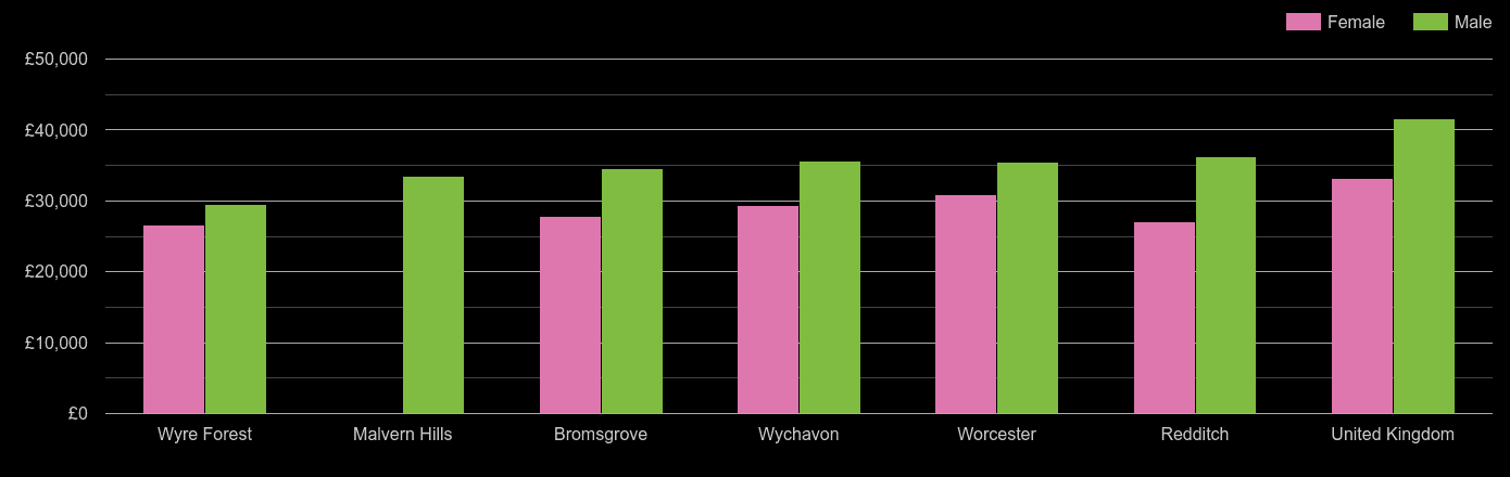Worcestershire average salary comparison by sex