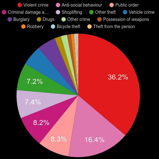 Worcestershire crime statistics