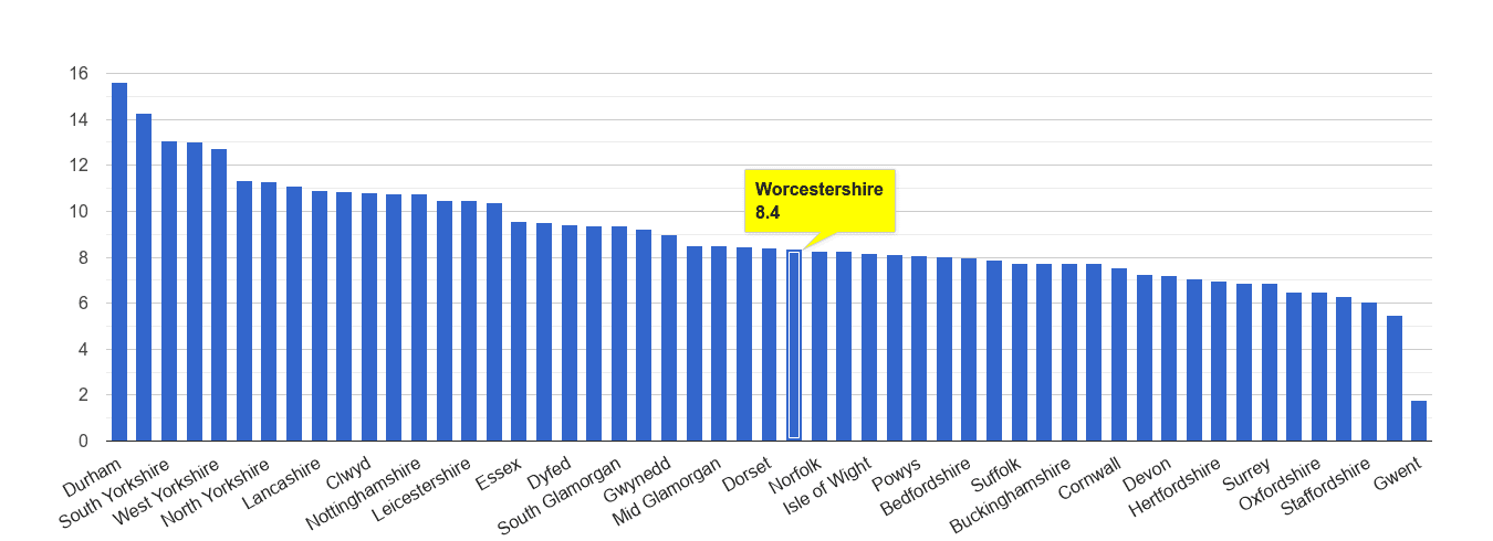 Worcestershire criminal damage and arson crime rate rank