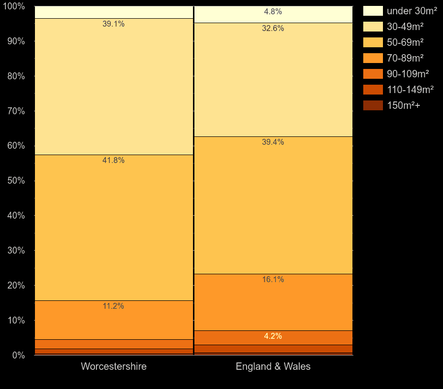 Worcestershire flats by floor area size