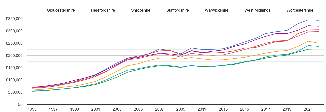 Worcestershire house prices and nearby counties