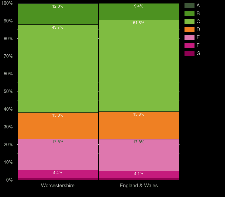 Worcestershire houses by energy rating