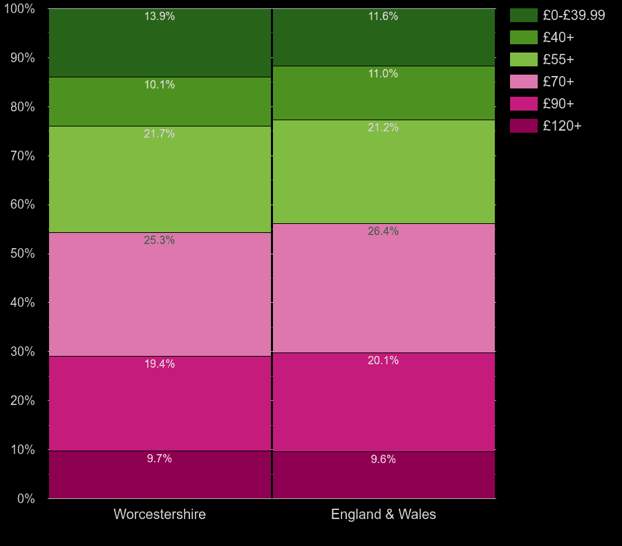 Worcestershire houses by heating cost per square meters