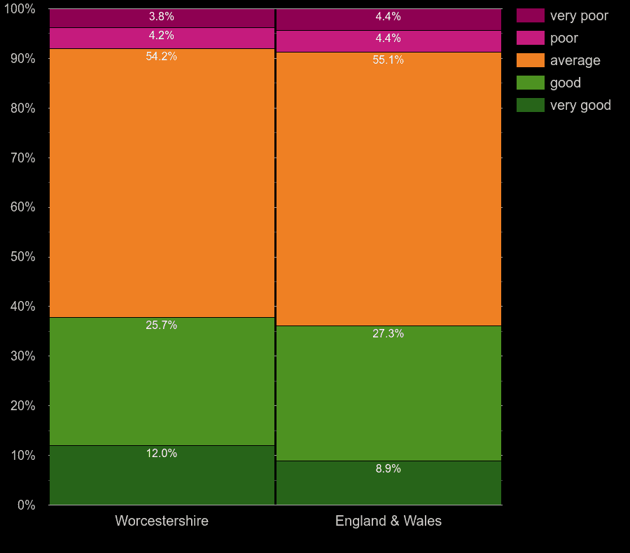 Worcestershire houses by windows energy efficiency