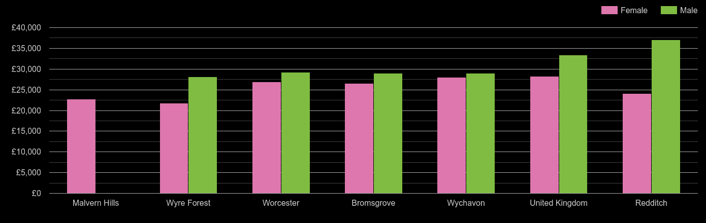 Worcestershire median salary comparison by sex