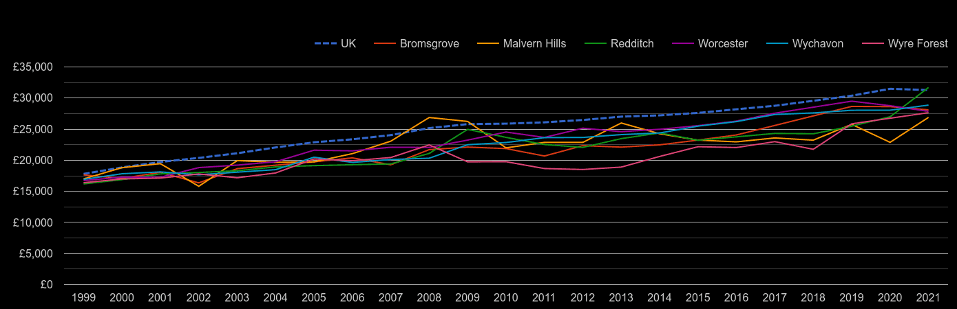 Worcestershire median salary by year
