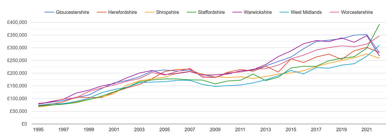Worcestershire new home prices and nearby counties