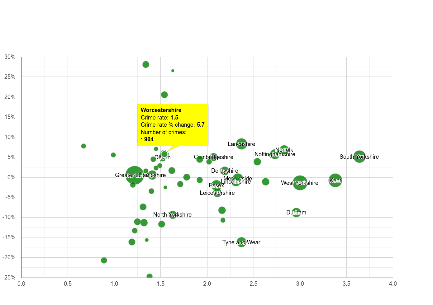 Worcestershire other crime rate compared to other counties