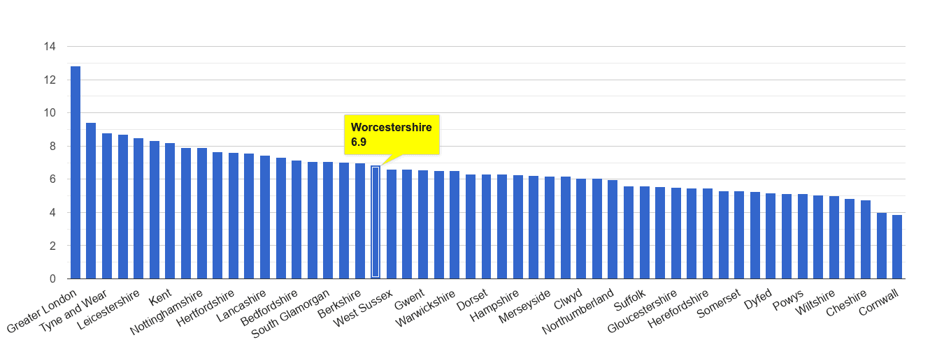 Worcestershire other theft crime rate rank