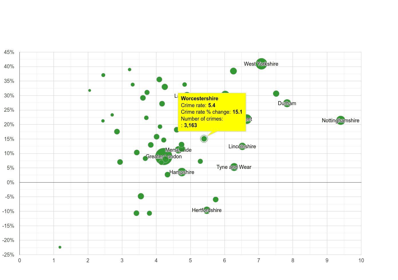 Worcestershire shoplifting crime rate compared to other counties