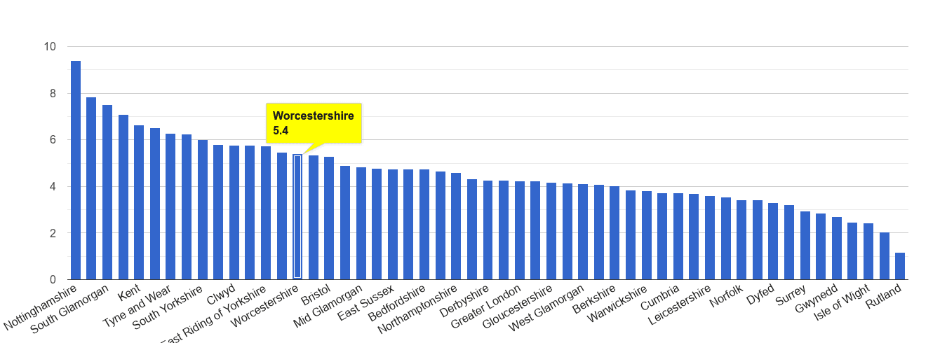 Worcestershire shoplifting crime rate rank