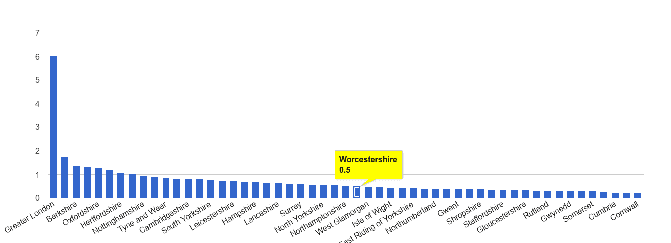 Worcestershire theft from the person crime rate rank