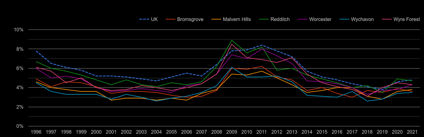 Worcestershire unemployment rate by year