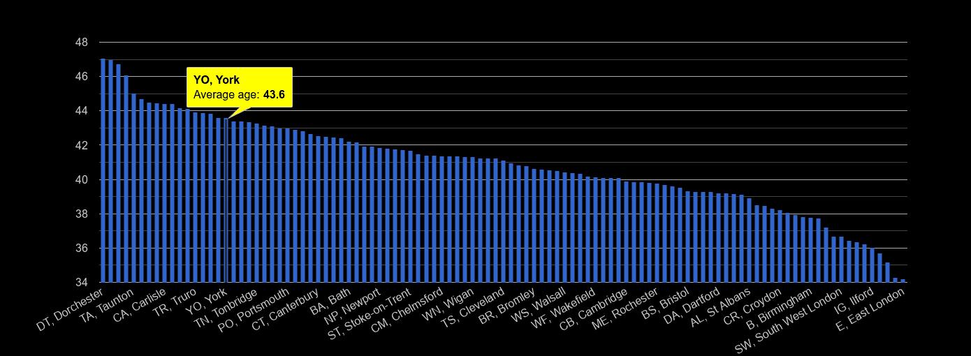 York average age rank by year