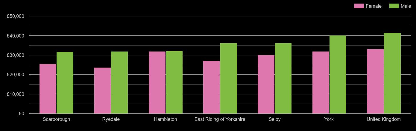 York average salary comparison by sex