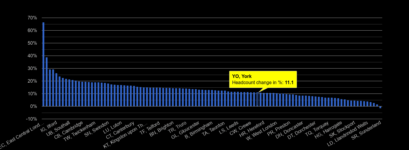 York headcount change rank by year