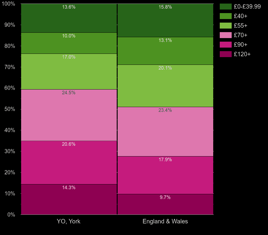 York homes by heating cost per square meters