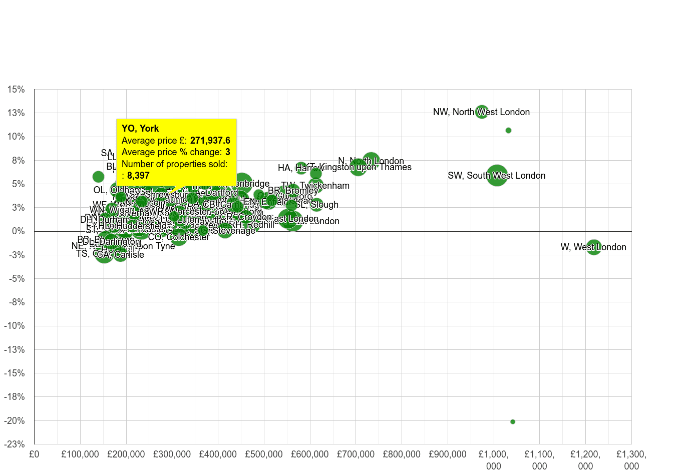 York house prices compared to other areas