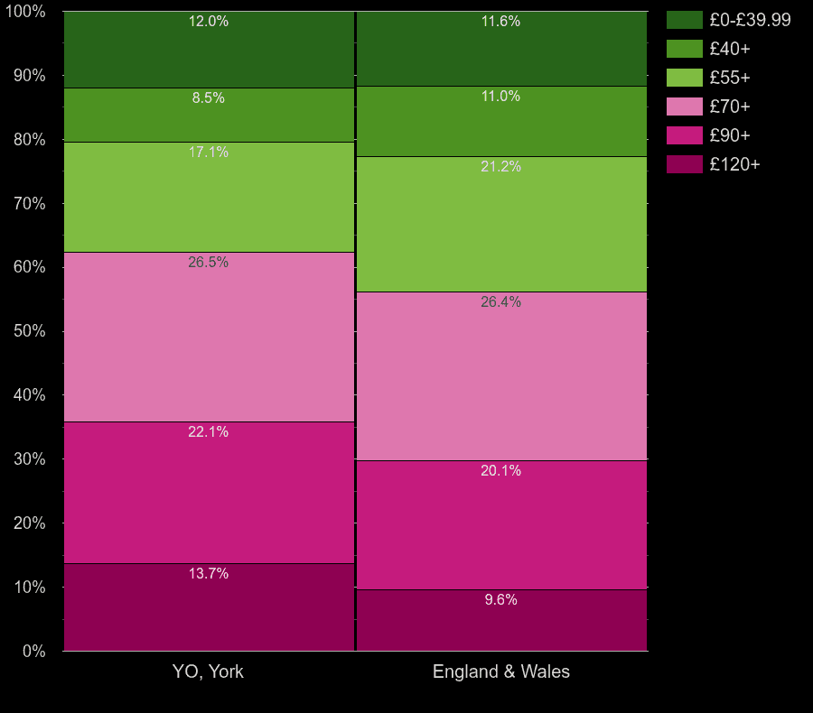 York houses by heating cost per square meters