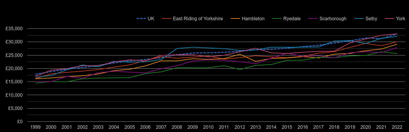 York median salary by year