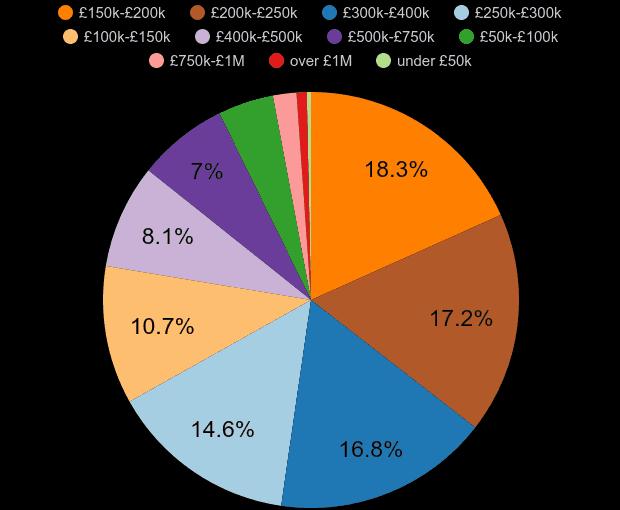 York property sales share by price range