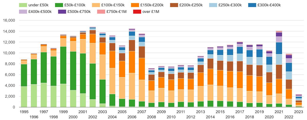 York property sales volumes