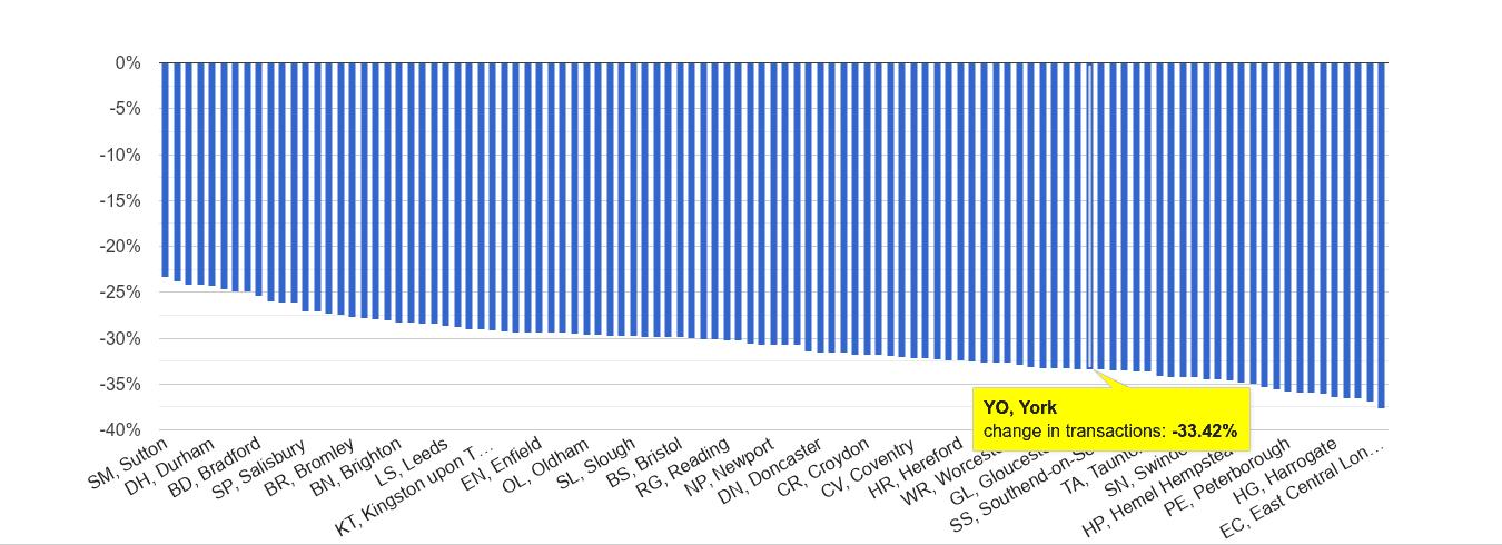 York sales volume change rank