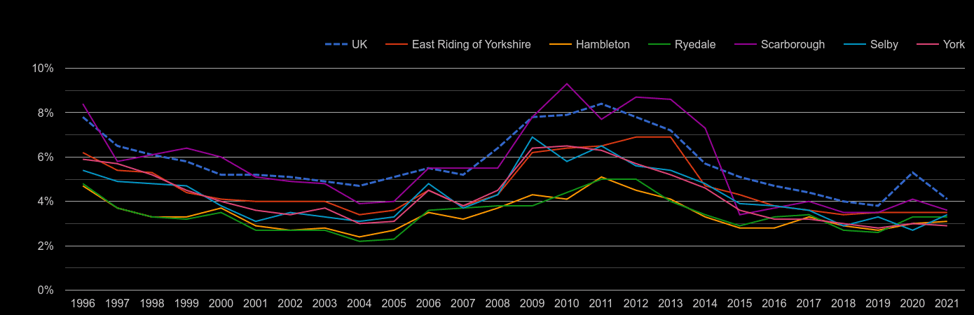 York unemployment rate by year