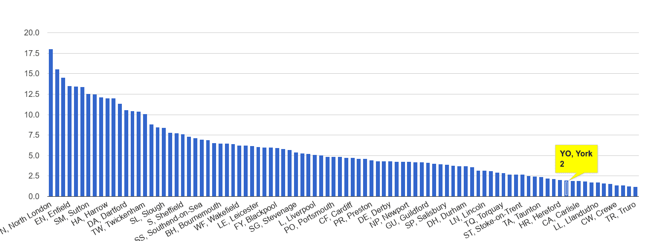 York vehicle crime rate rank