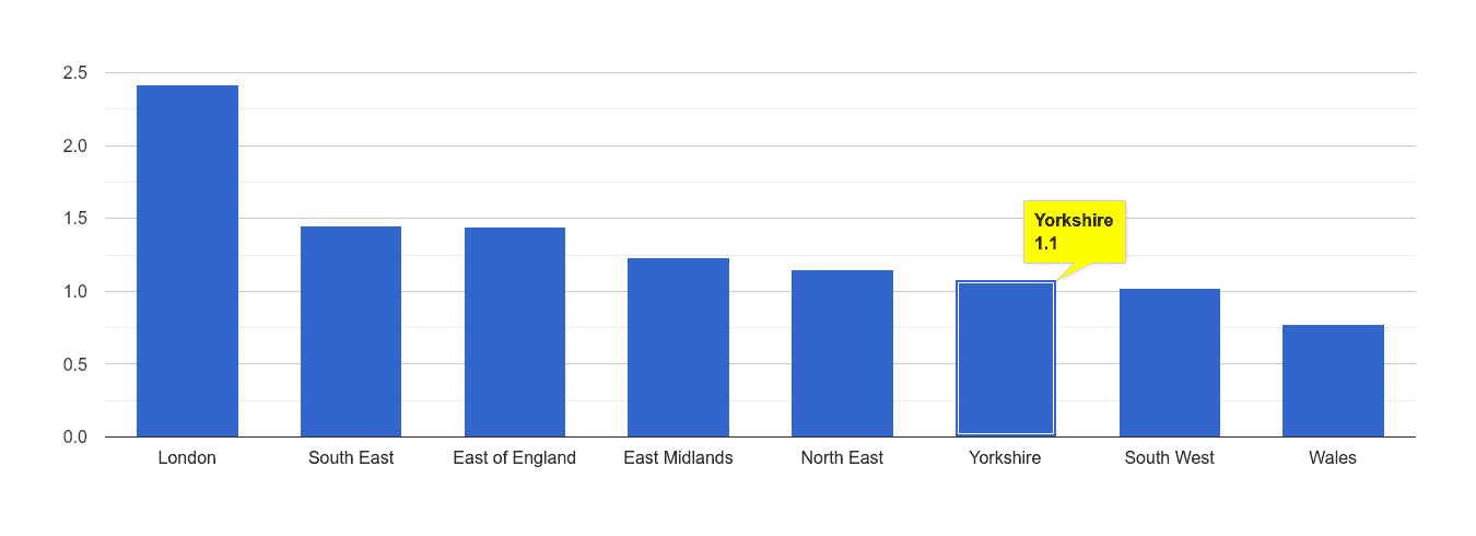 Yorkshire bicycle theft crime rate rank