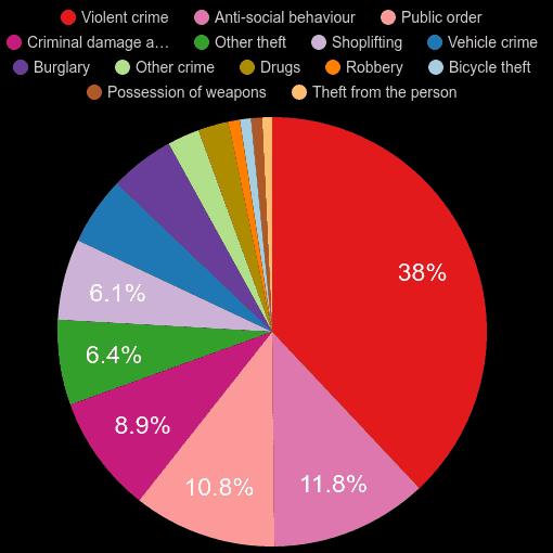 Yorkshire crime statistics