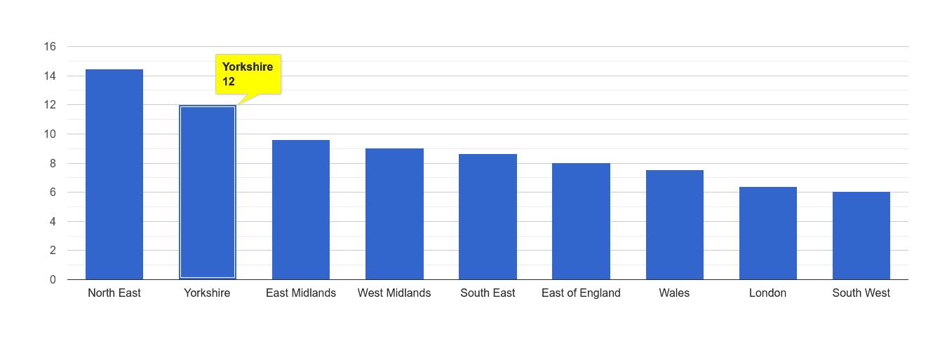 Yorkshire criminal damage and arson crime rate rank