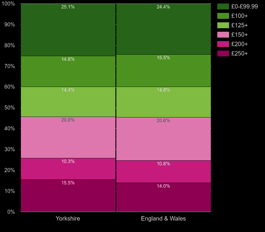 Yorkshire flats by heating cost per room