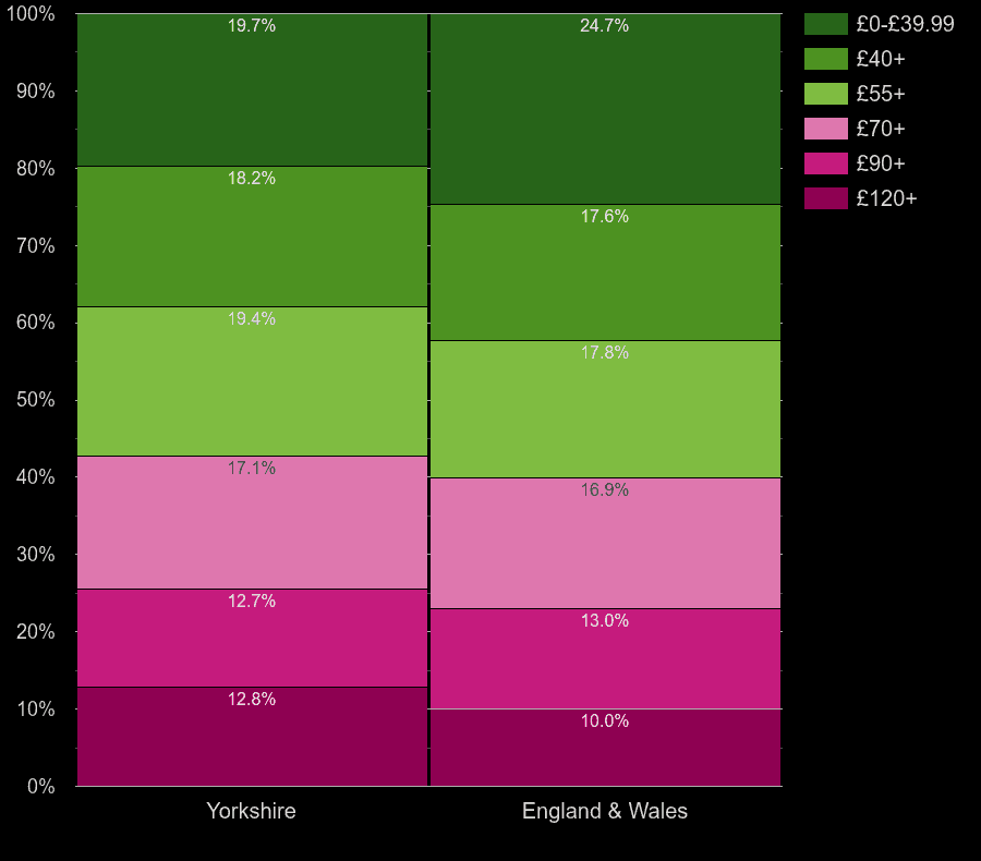 Yorkshire flats by heating cost per square meters