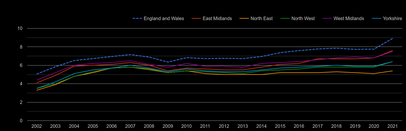 Yorkshire house price to earnings ratio history
