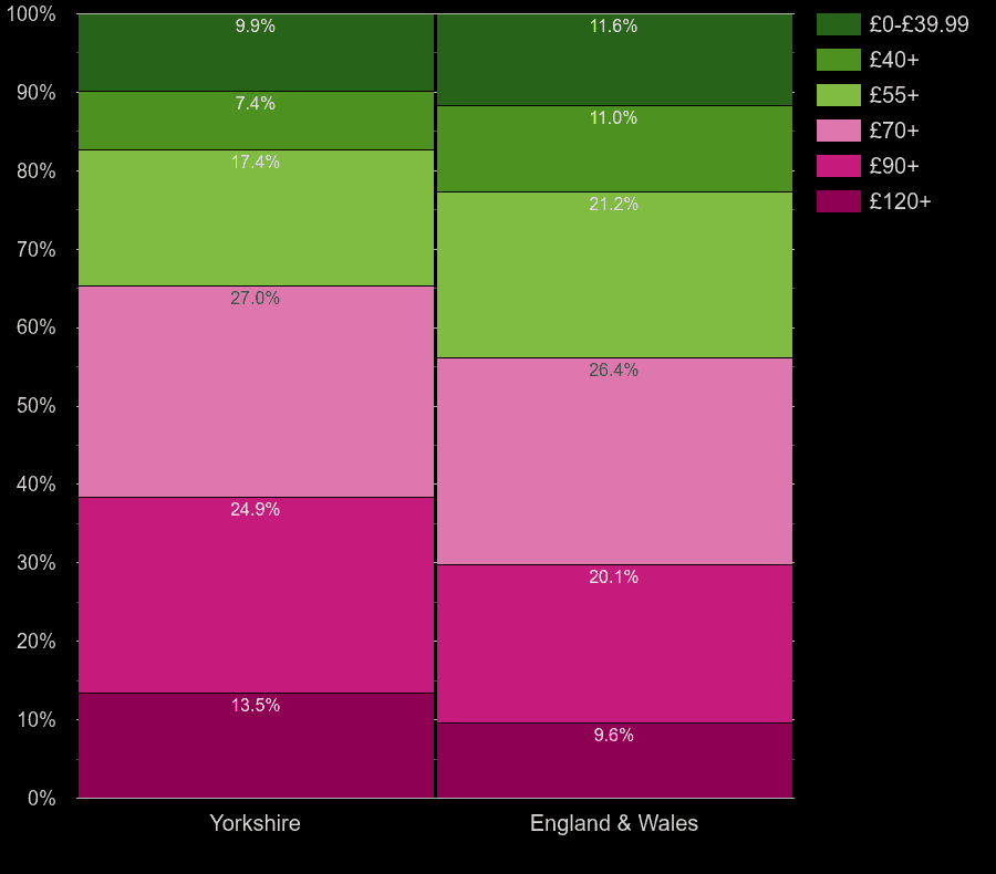 Yorkshire houses by heating cost per square meters