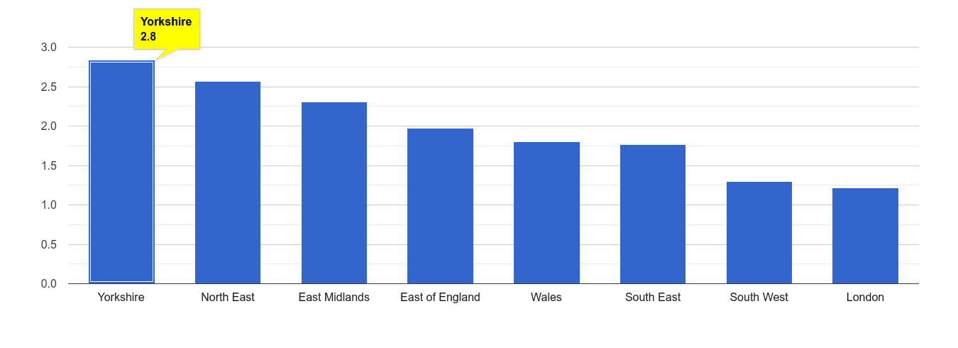 Yorkshire other crime rate rank